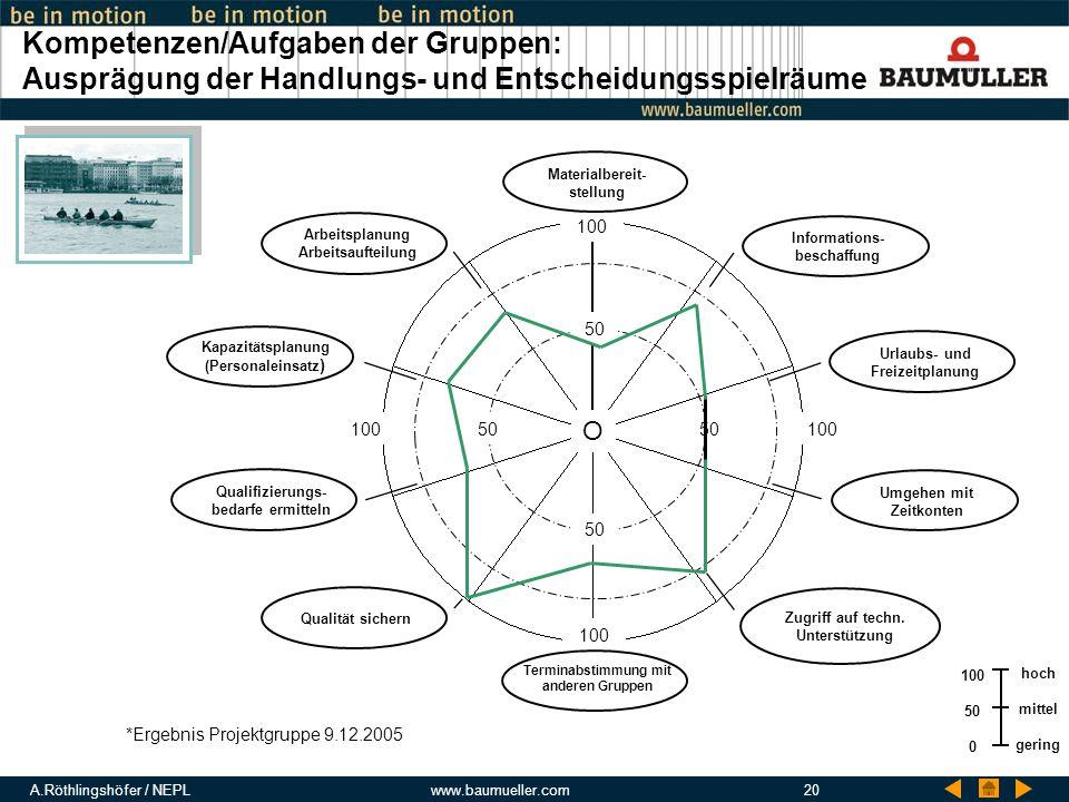 Kompetenzen/Aufgaben der Gruppen: Ausprägung der Handlungs- und Entscheidungsspielräume