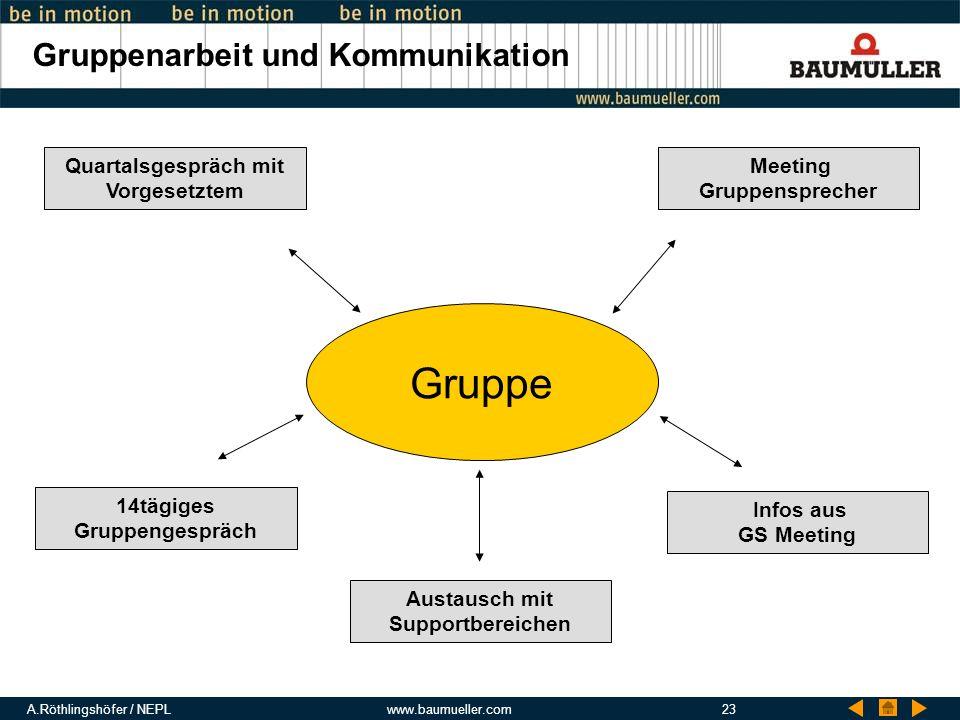 Gruppenarbeit und Kommunikation