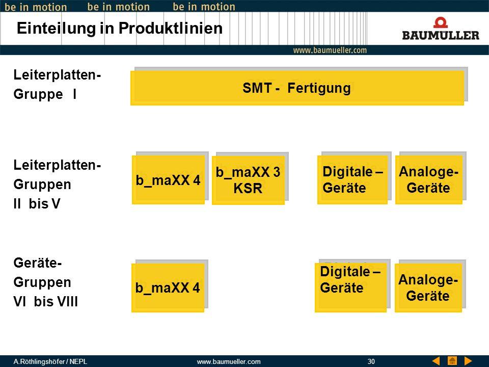 Einteilung in Produktlinien