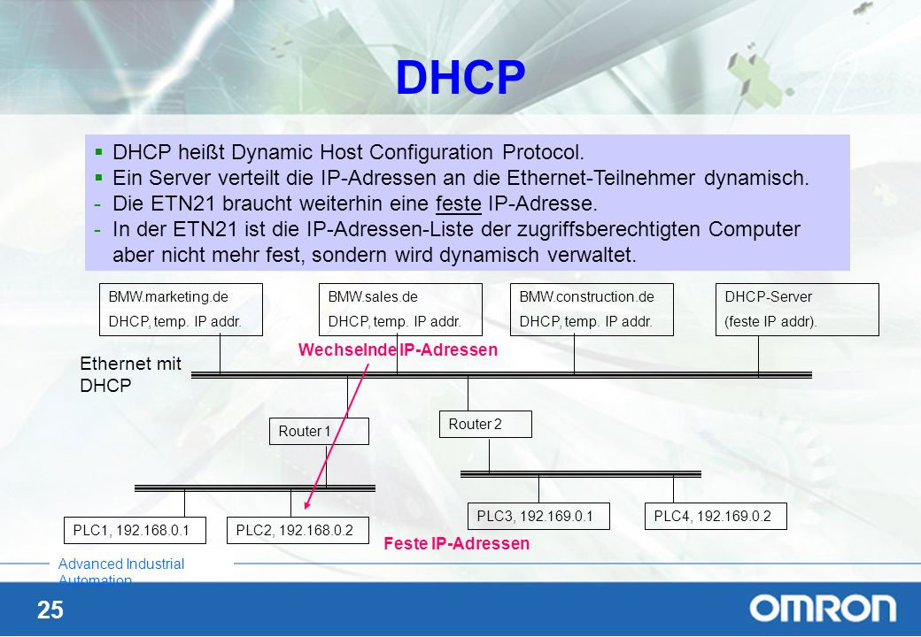 DHCP DHCP heißt Dynamic Host Configuration Protocol.