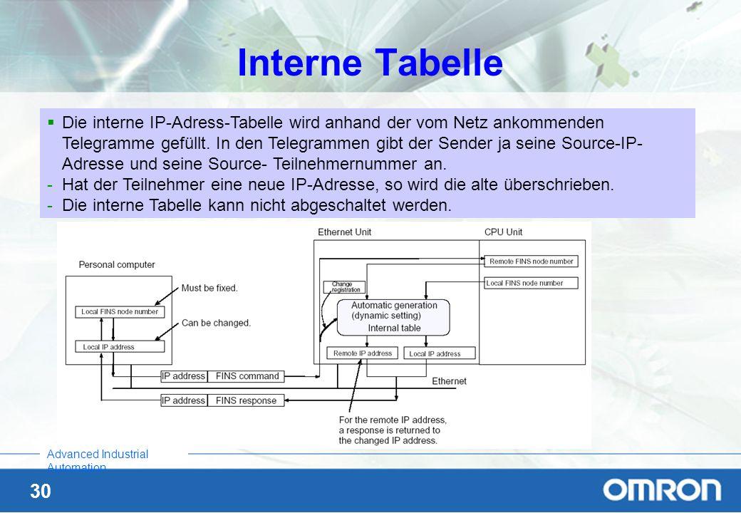 Interne Tabelle