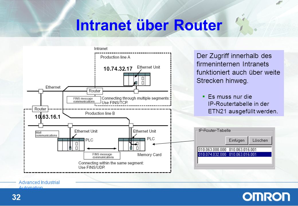 Intranet über Router Der Zugriff innerhalb des firmeninternen Intranets funktioniert auch über weite Strecken hinweg.