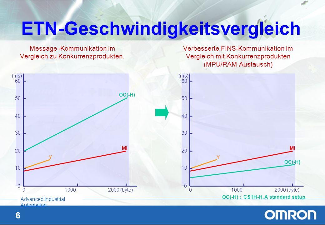 ETN-Geschwindigkeitsvergleich