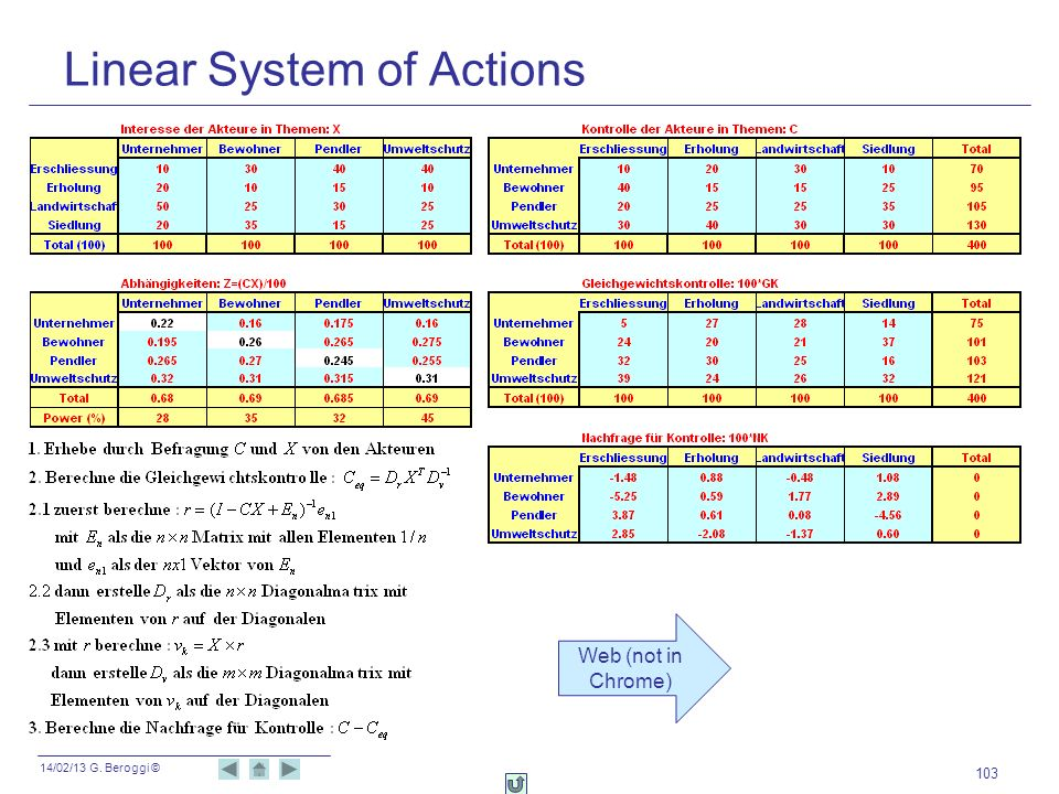 Linear System of Actions