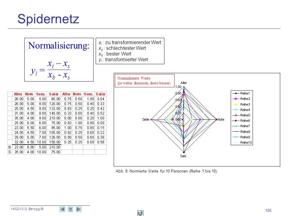 Spidernetz Normalisierung: xi – xs xb - xs yi =
