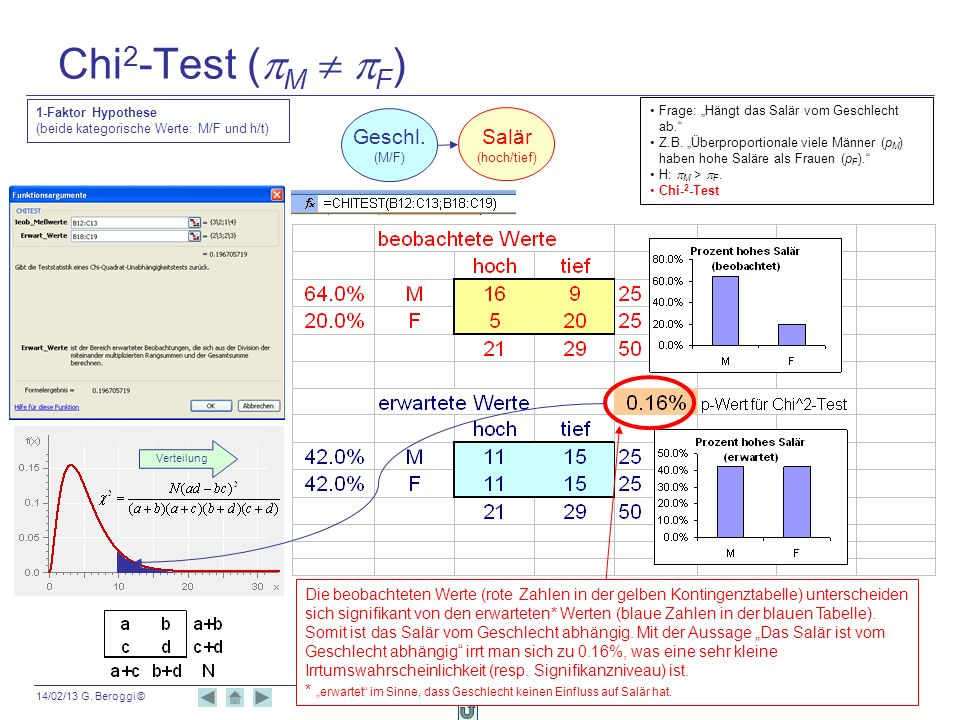 Chi2-Test (pM  pF) Geschl. Salär