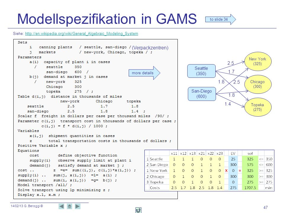 Modellspezifikation in GAMS