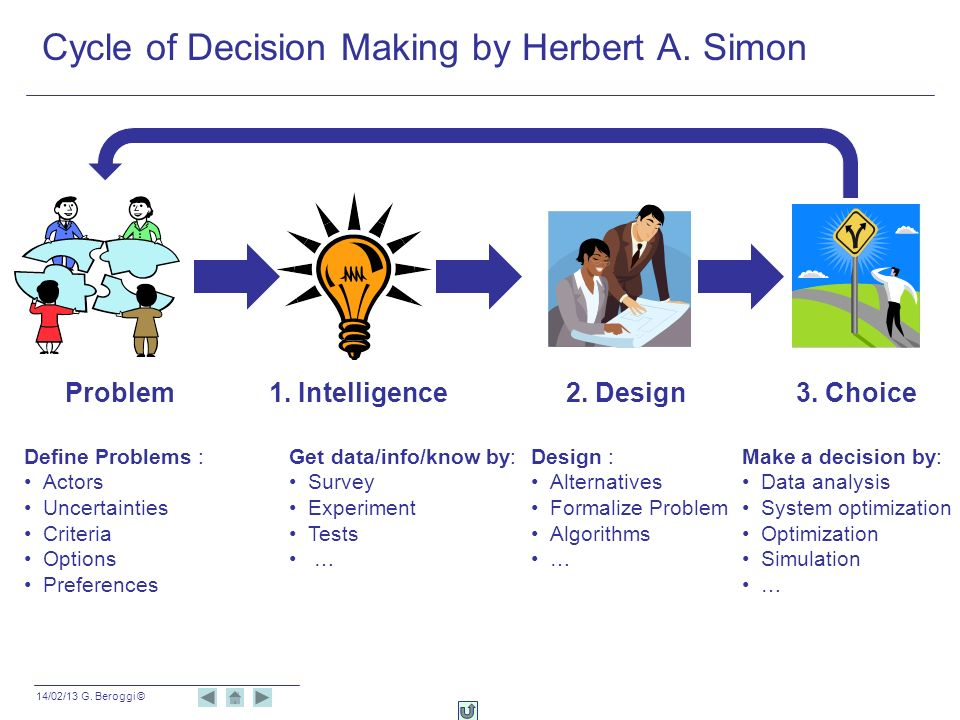Cycle of Decision Making by Herbert A. Simon