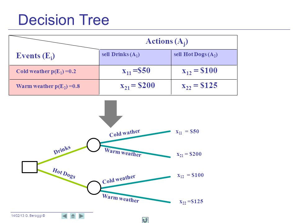 Decision Tree Actions (Aj) Events (Ei)
