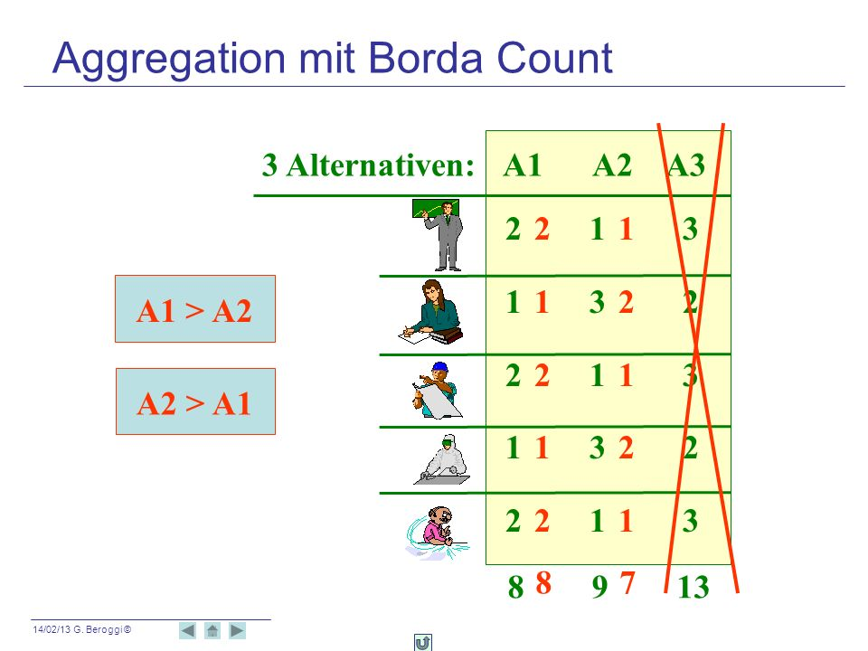 Aggregation mit Borda Count