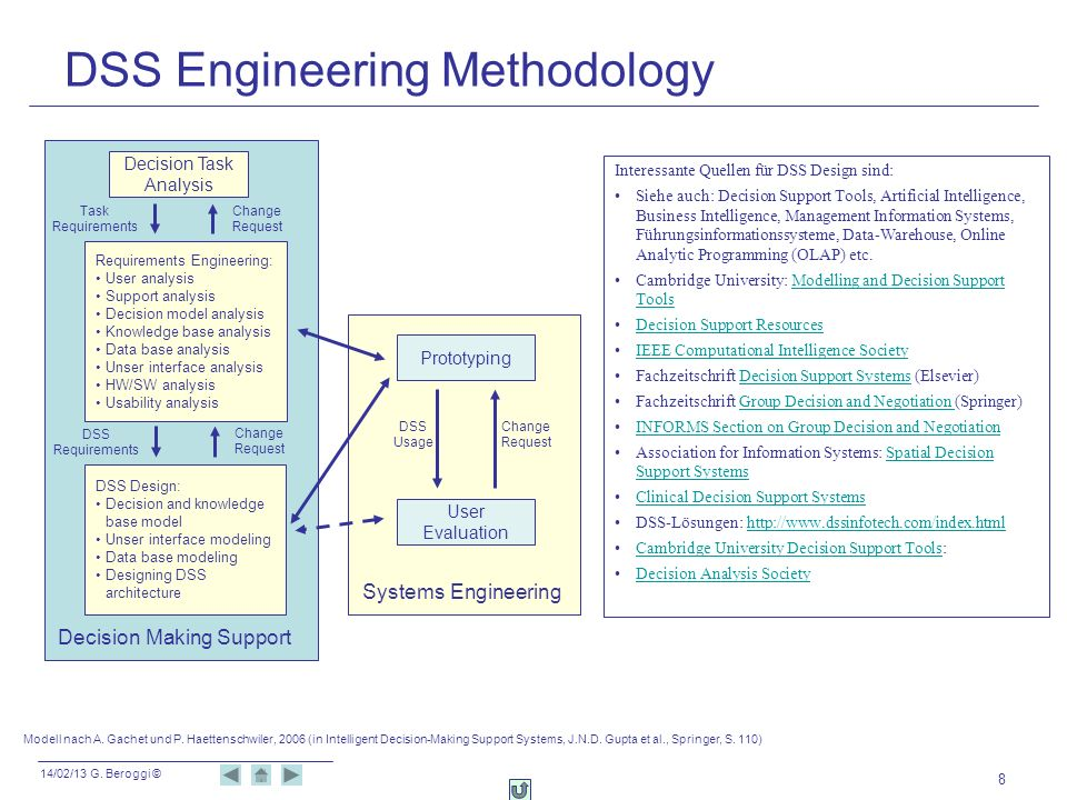 DSS Engineering Methodology