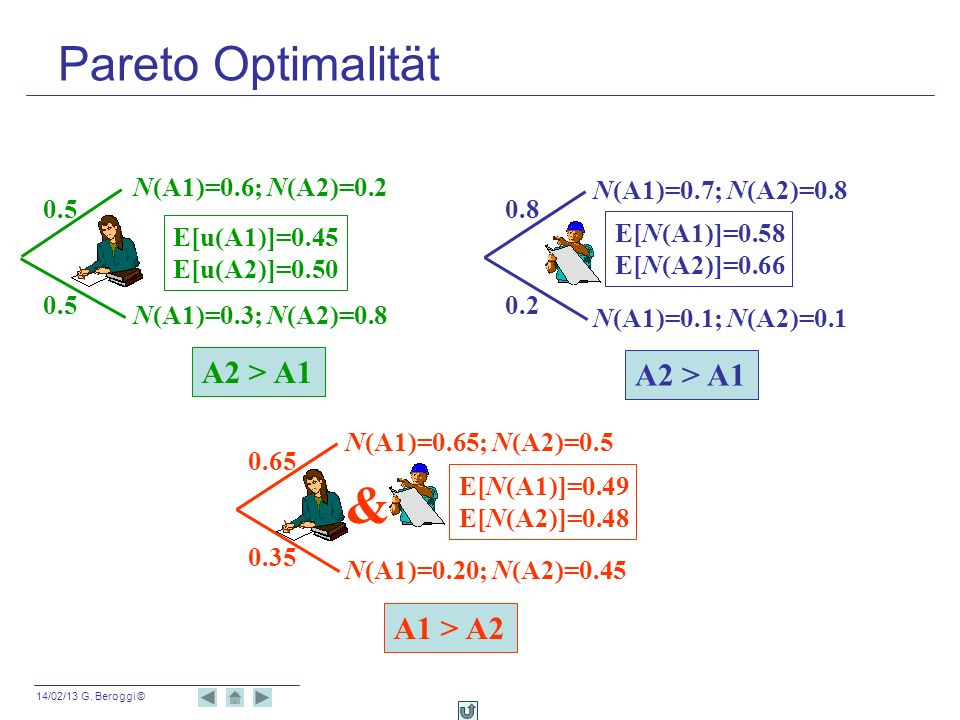 & Pareto Optimalität A2 > A1 A2 > A1 A1 > A2