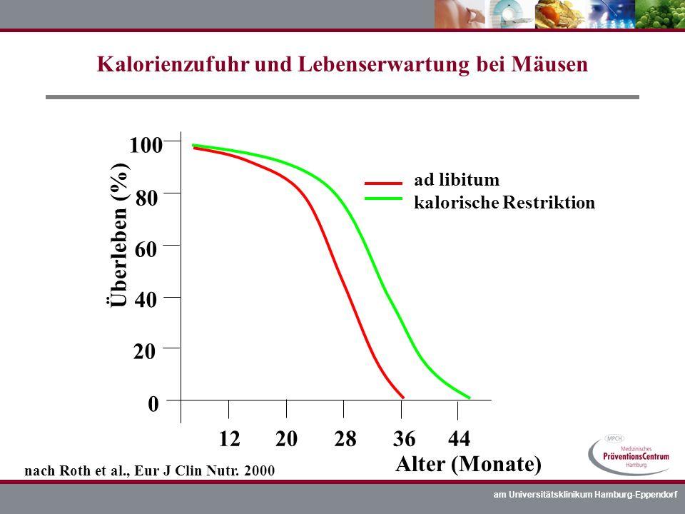 Kalorienzufuhr und Lebenserwartung bei Mäusen
