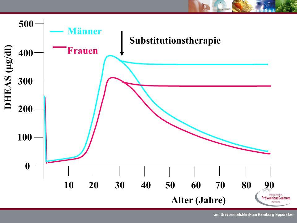 500 Männer. Substitutionstherapie. Frauen. 400. DHEAS (µg/dl) 300. 200. 100. 10. 20. 30. 40.