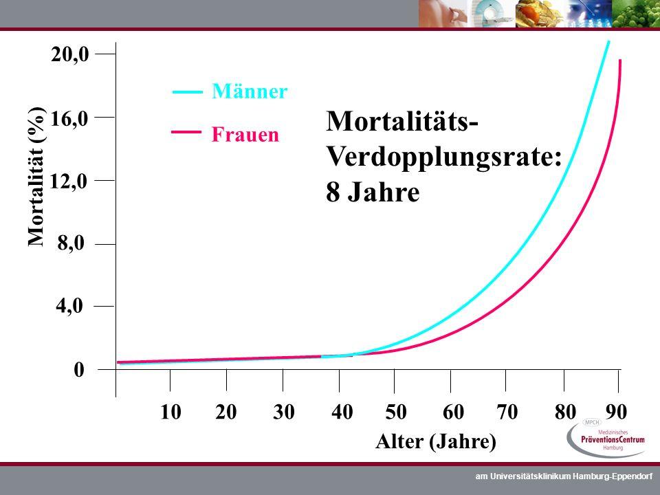 Mortalitäts- Verdopplungsrate: 8 Jahre 20,0 Männer 16,0 Frauen