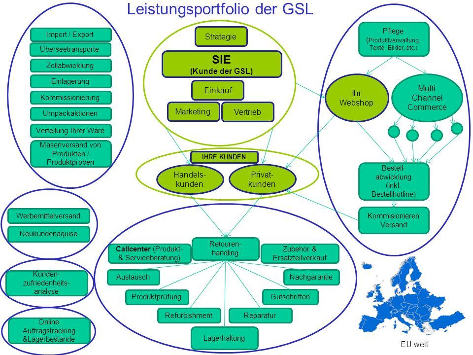 Leistungsportfolio der GSL