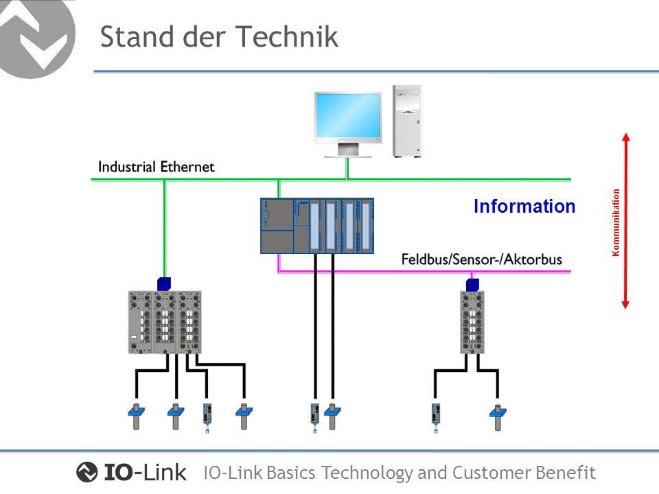 Stand der Technik Information Kommunikation