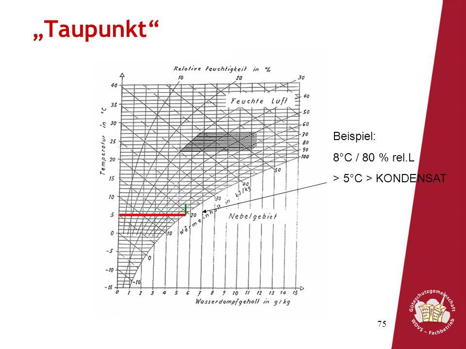 """""""Taupunkt Beispiel: 8°C / 80 % rel.L > 5°C > KONDENSAT"""