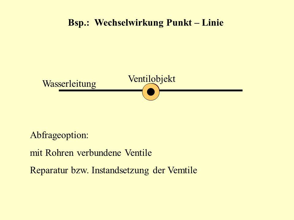 Bsp.: Wechselwirkung Punkt – Linie