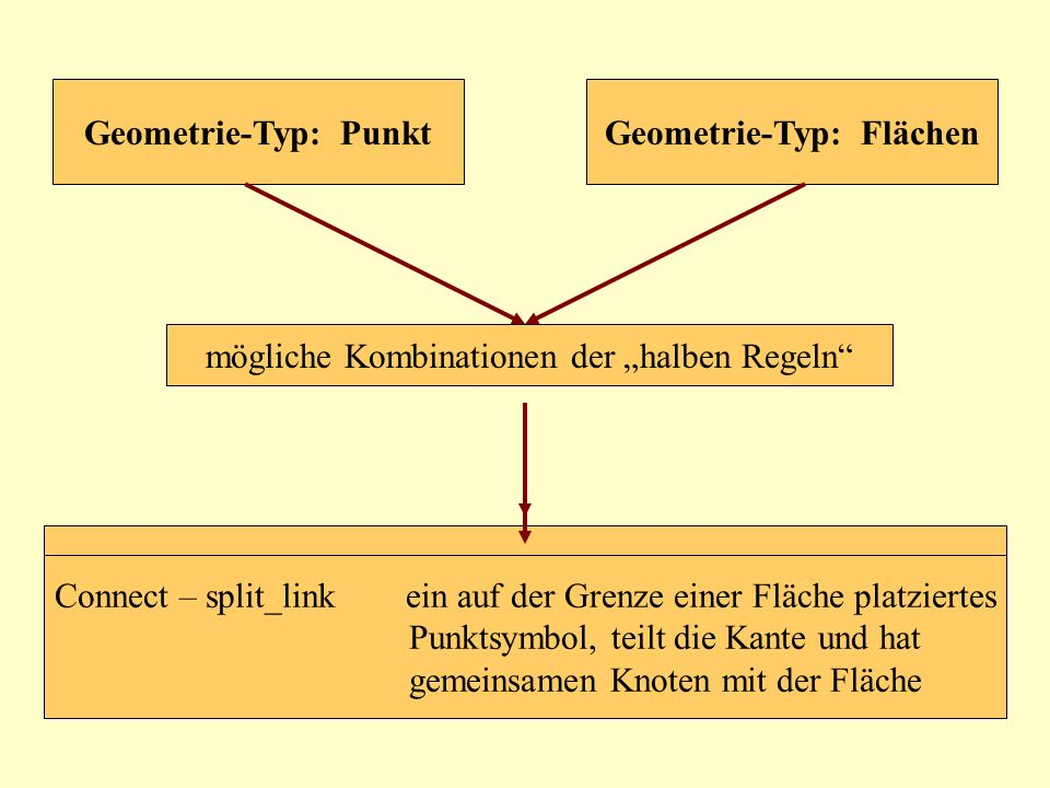 Geometrie-Typ: Flächen