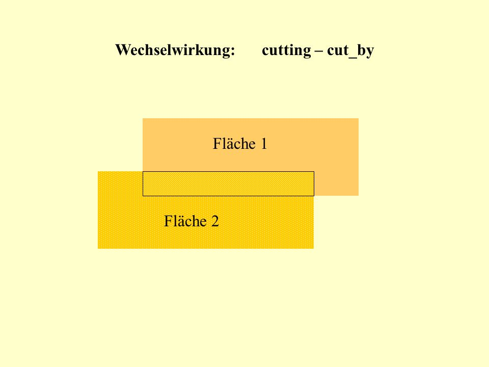 Wechselwirkung: cutting – cut_by