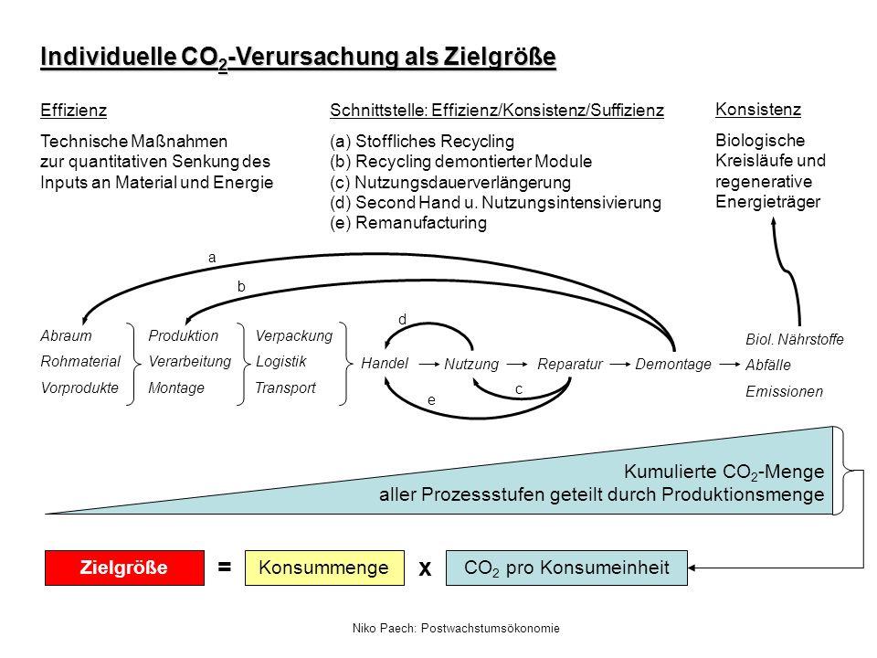 Individuelle CO2-Verursachung als Zielgröße