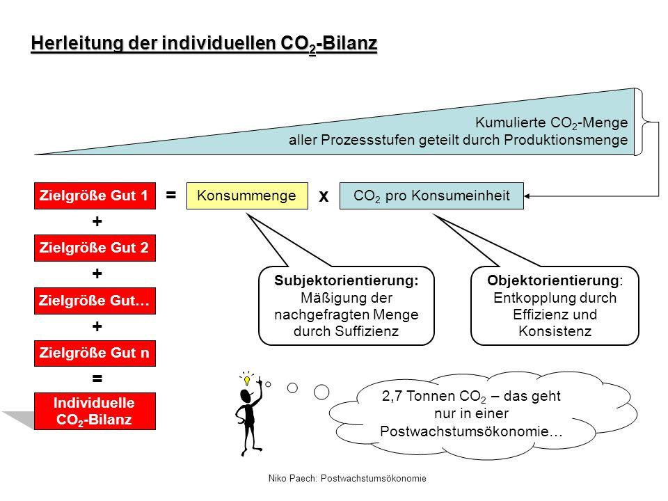 Individuelle CO2-Bilanz