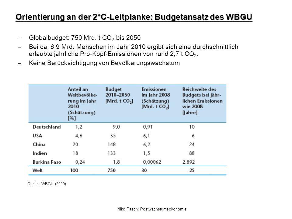 Orientierung an der 2°C-Leitplanke: Budgetansatz des WBGU