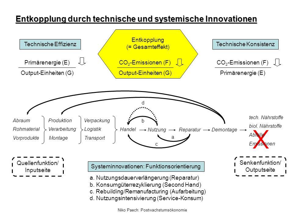 Entkopplung durch technische und systemische Innovationen