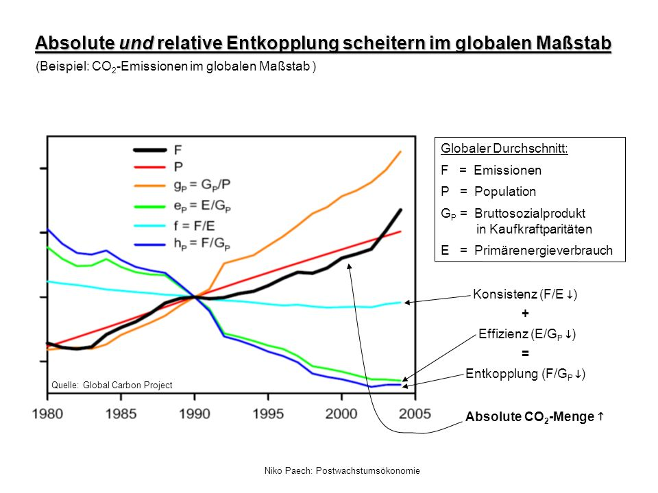 (Beispiel: CO2-Emissionen im globalen Maßstab )