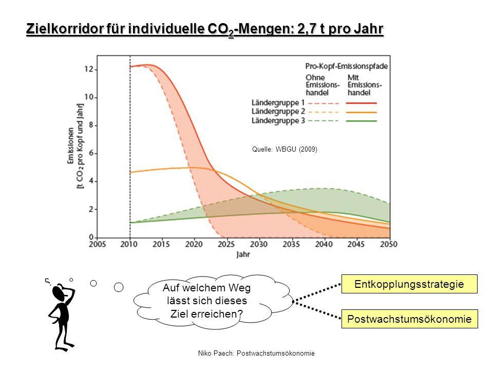 Zielkorridor für individuelle CO2-Mengen: 2,7 t pro Jahr