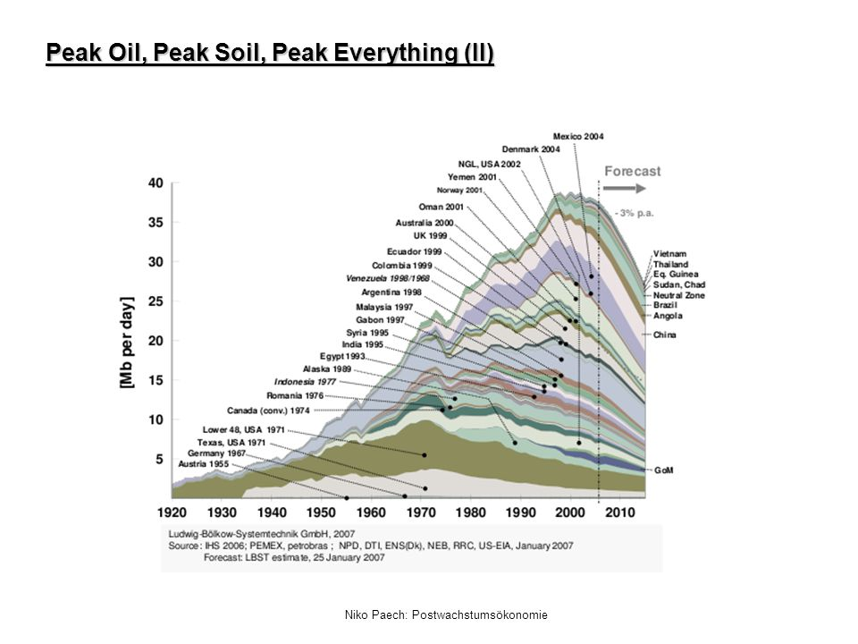 Peak Oil, Peak Soil, Peak Everything (II)