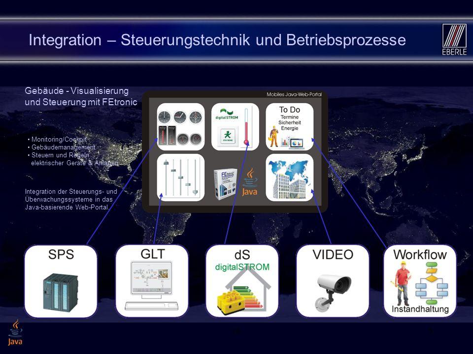 Integration – Steuerungstechnik und Betriebsprozesse