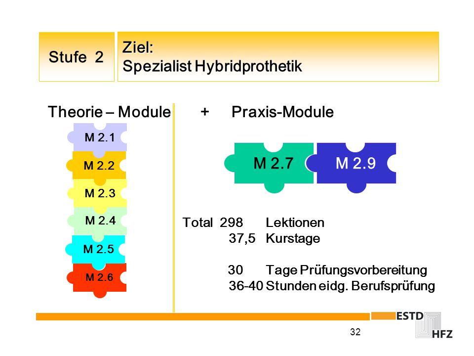 Ziel: Spezialist Hybridprothetik