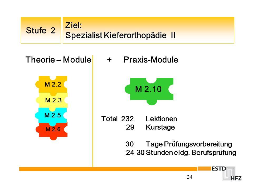 Ziel: Spezialist Kieferorthopädie II
