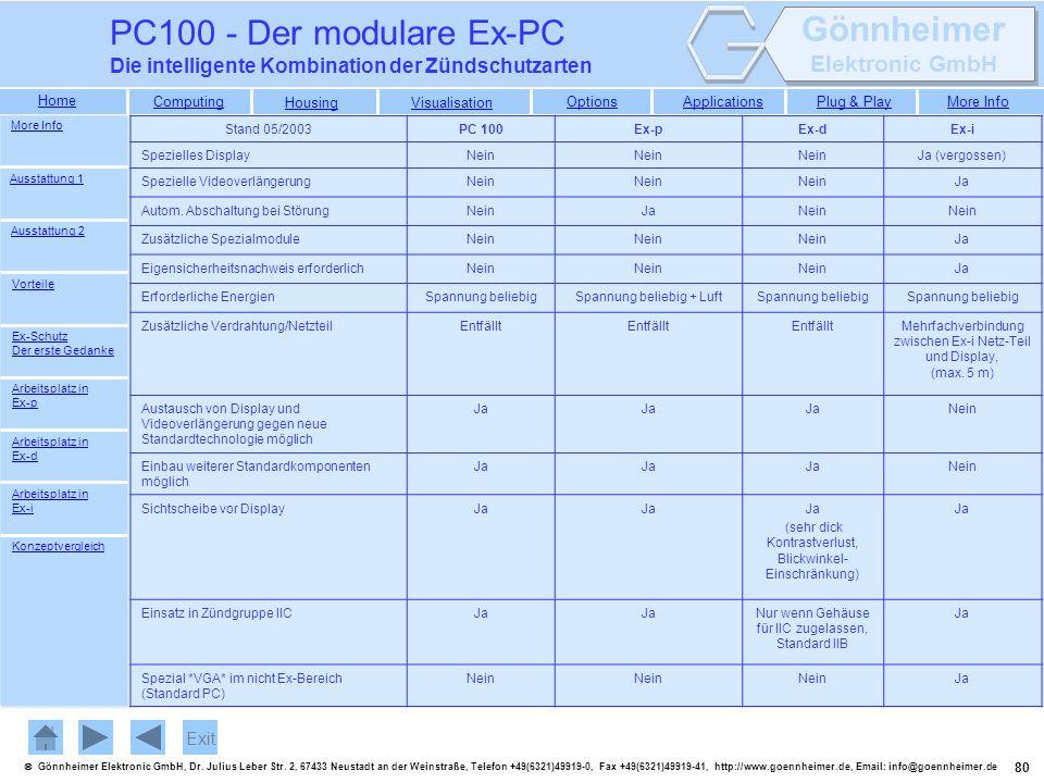 PC100 - Der modulare Ex-PC Die intelligente Kombination der Zündschutzarten. More Info. Stand 05/2003.