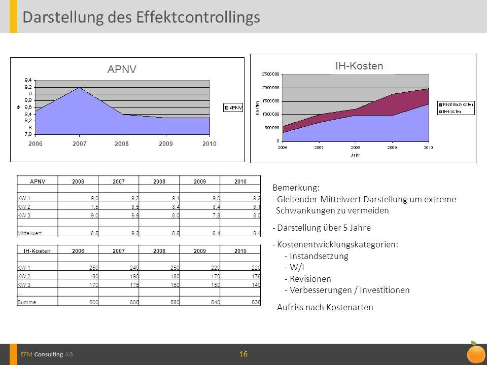 Darstellung des Effektcontrollings