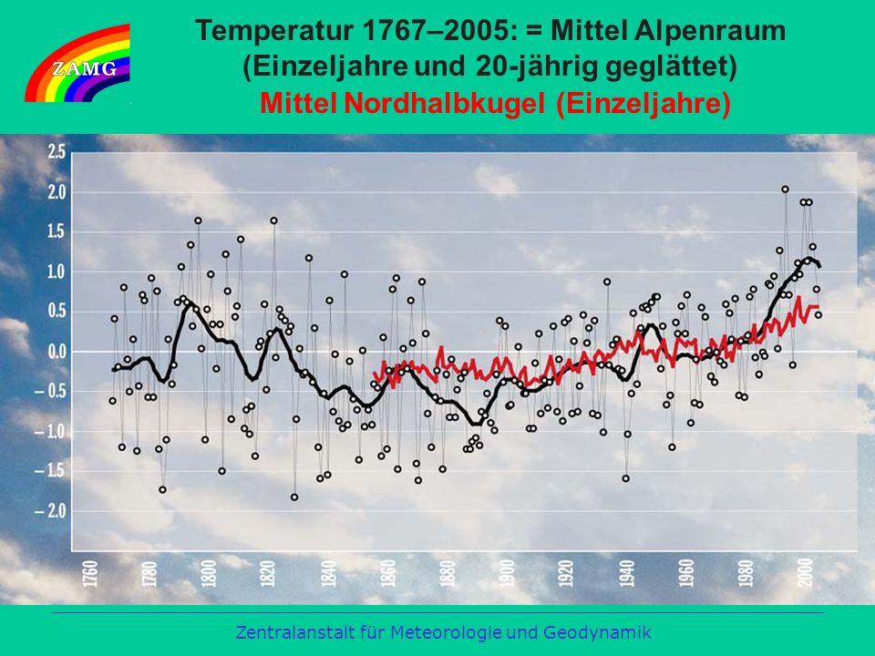 Temperatur 1767–2005: = Mittel Alpenraum