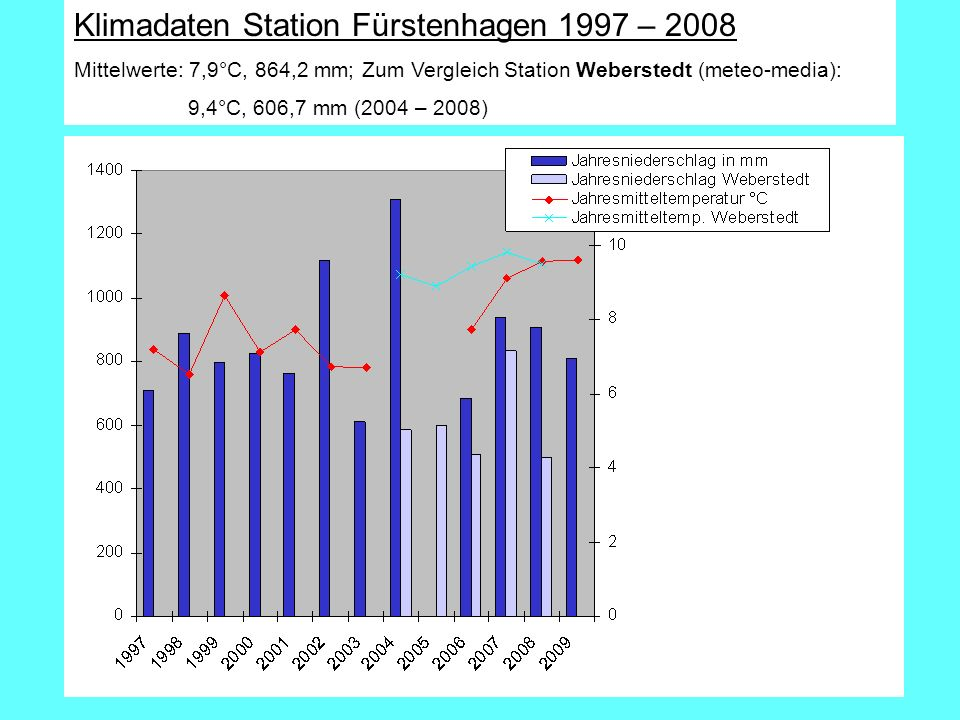 Klimadaten Station Fürstenhagen 1997 – 2008