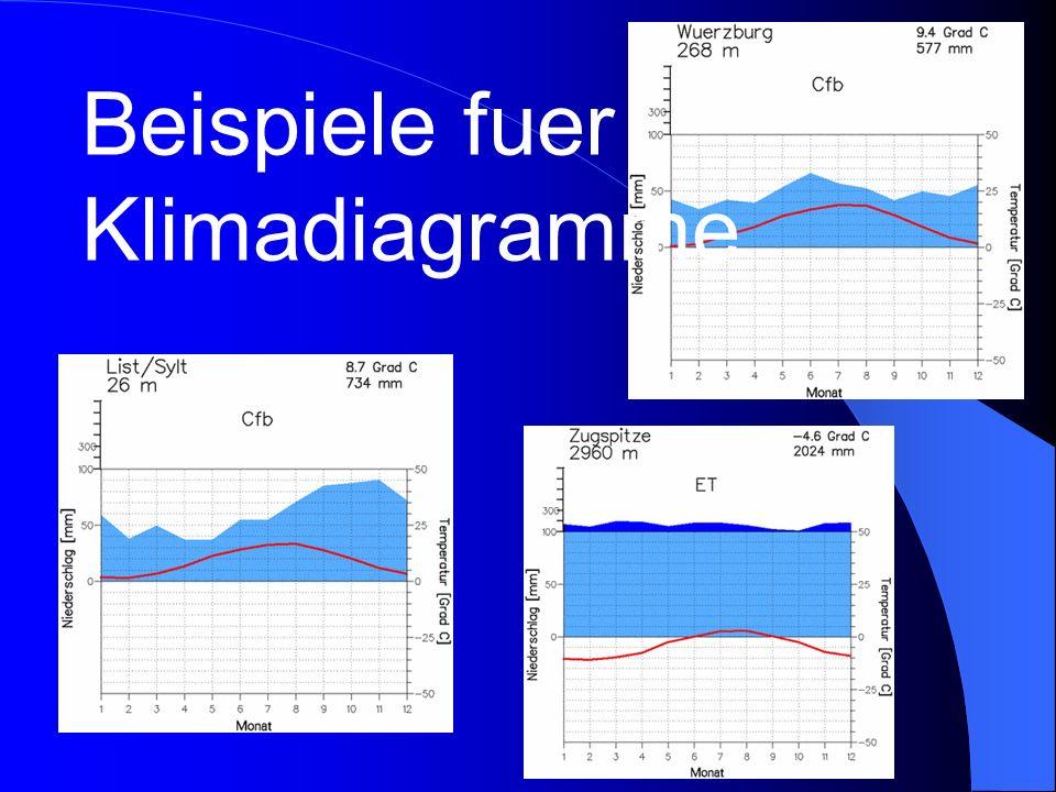 Beispiele fuer Klimadiagramme