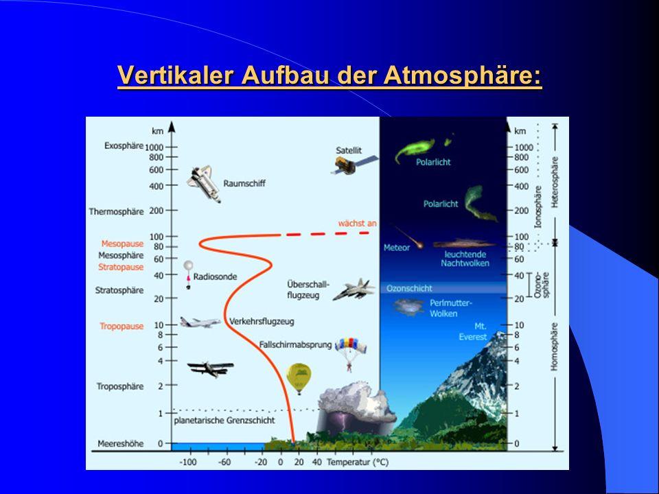 Vertikaler Aufbau der Atmosphäre: