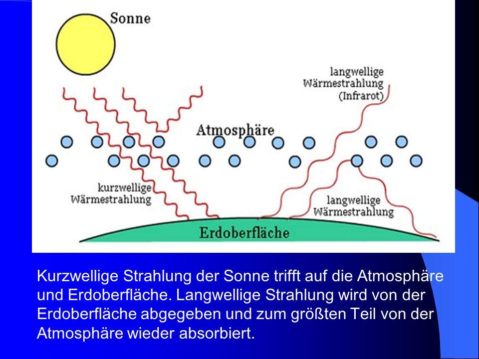 Kurzwellige Strahlung der Sonne trifft auf die Atmosphäre und Erdoberfläche.