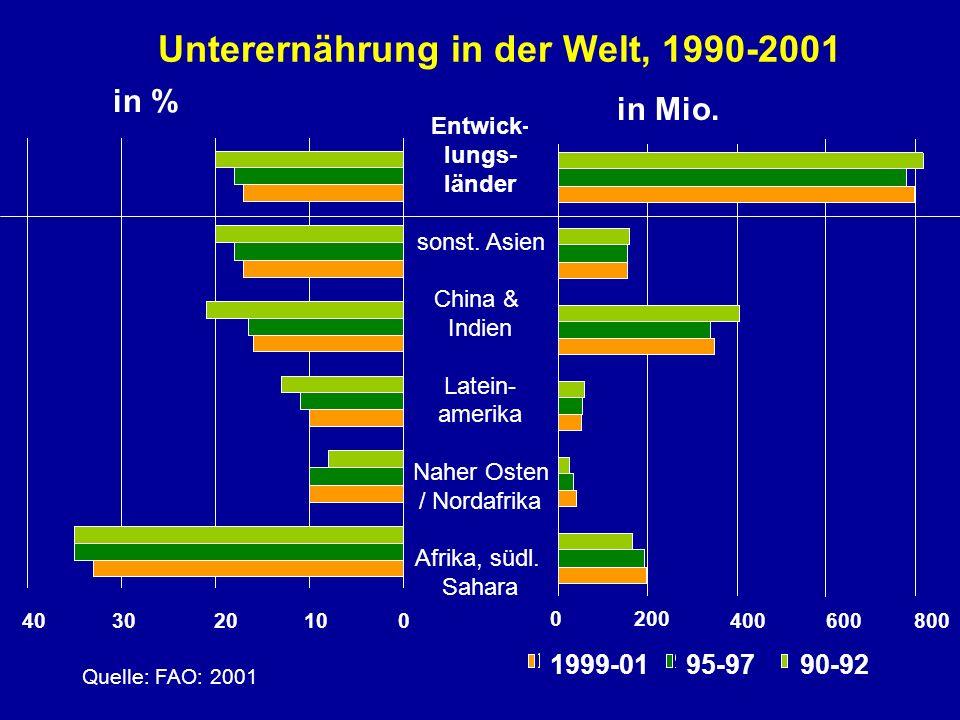 Unterernährung in der Welt, 1990-2001