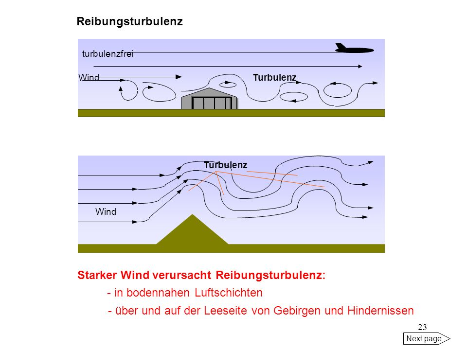 Starker Wind verursacht Reibungsturbulenz: