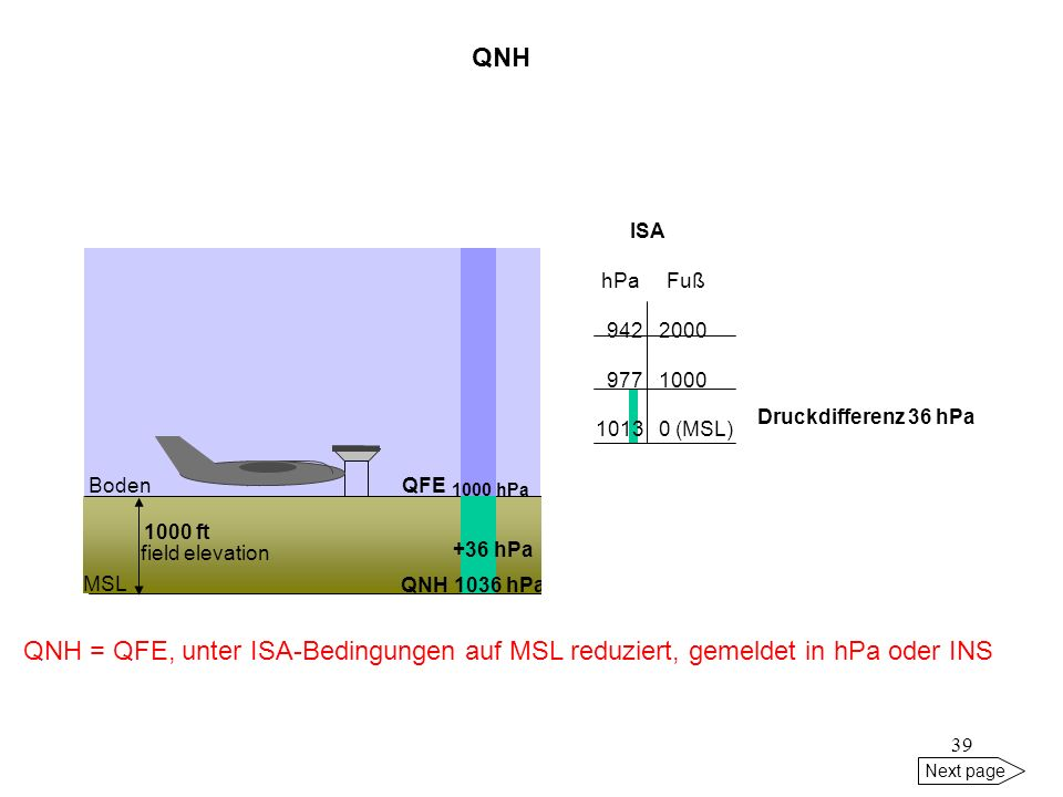 QNH ISA. hPa Fuß (MSL) 1000 hPa. Druckdifferenz 36 hPa.