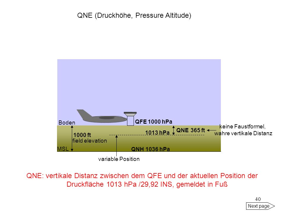 QNE (Druckhöhe, Pressure Altitude)