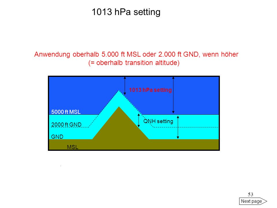 1013 hPa setting Anwendung oberhalb 5.000 ft MSL oder 2.000 ft GND, wenn höher. (= oberhalb transition altitude)