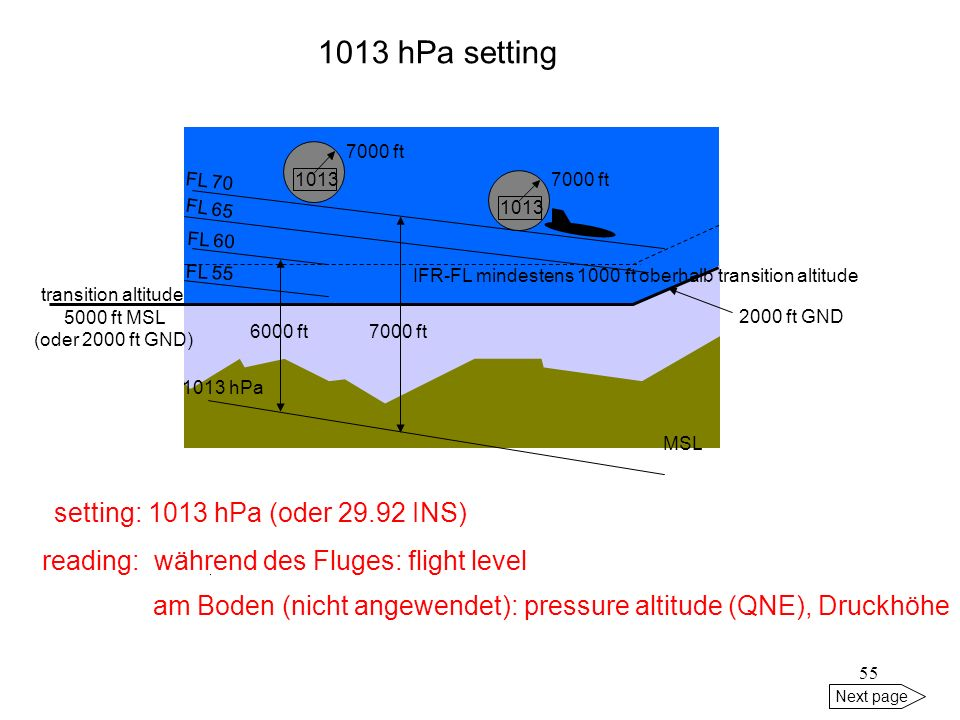 1013 hPa setting setting: 1013 hPa (oder INS)