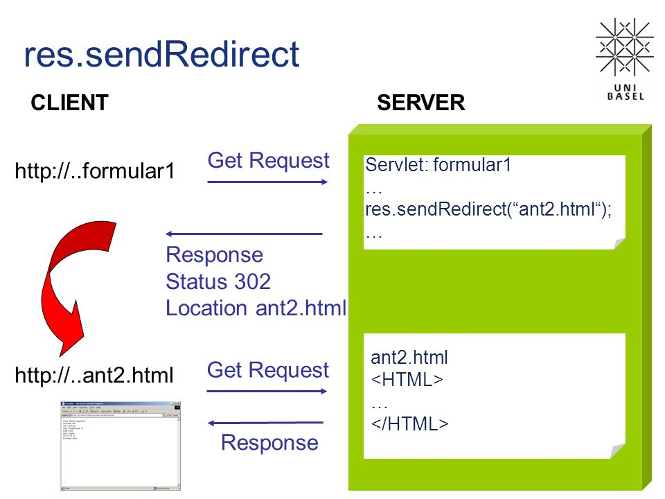 res.sendRedirect CLIENT SERVER Get Request http://..formular1 Response