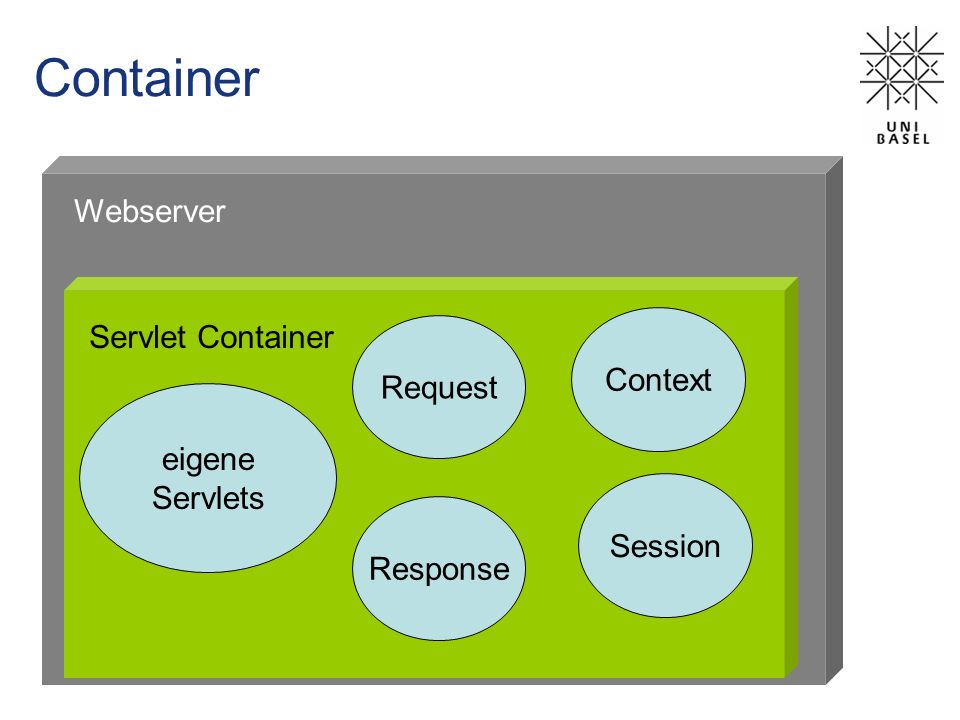 Container Webserver Servlet Container Context Request eigene Servlets